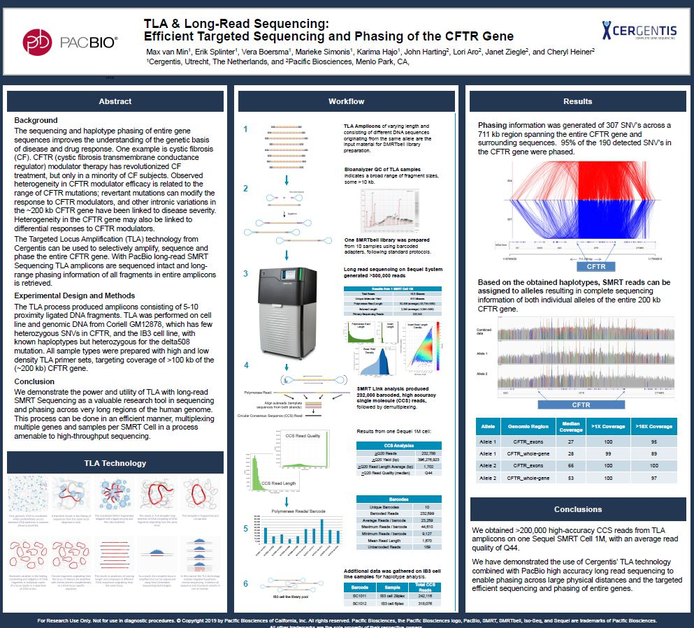 Poster: TLA & Long Read Sequencing: Efficient Targeted Sequencing and Phasing of the CFTR Gene